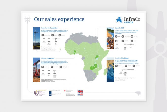 InfraCo Africa Infographic Design by Ouno Creative, Hampshire