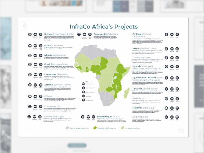 InfraCo Africa Rebrand by Ouno Creative in Hampshire, Surrey, South East