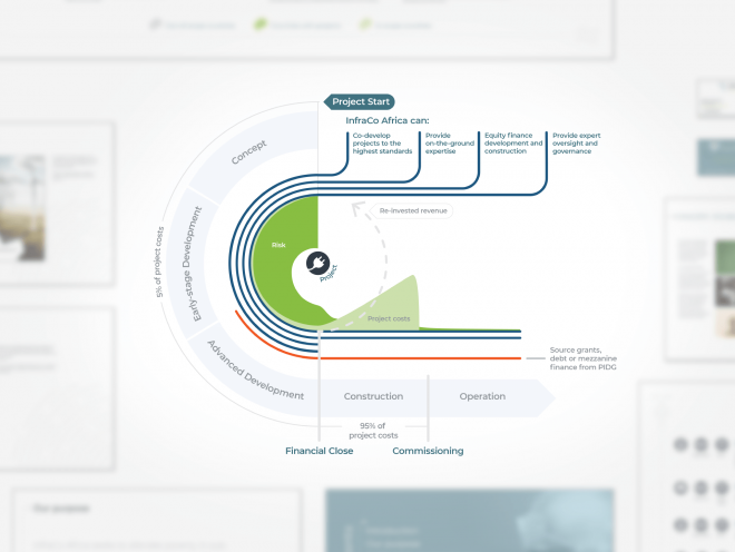InfraCo Africa Rebrand infographic by Ouno Creative in Hampshire, Surrey, South East